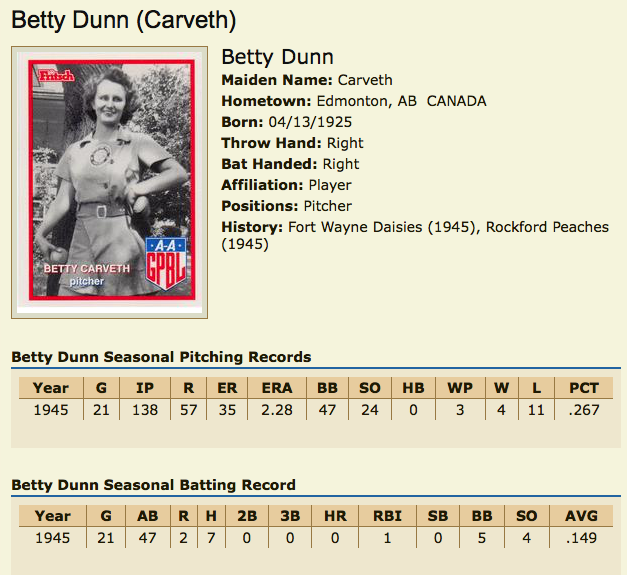 Betty Carveth Dunn Stats page